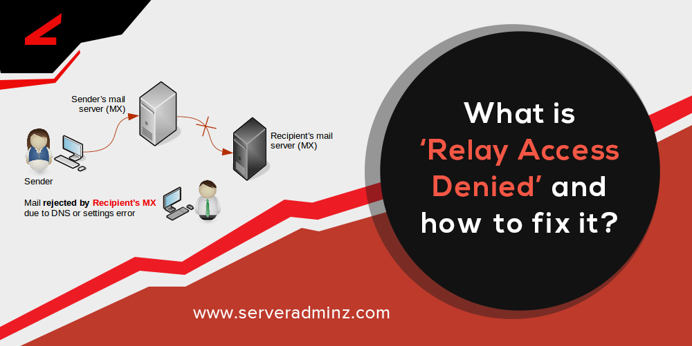 What is 'Relay Access Denied' and how to fix it? | ServerAdminz