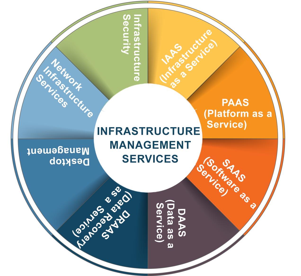 ServerManagement InfrastructureManagementService